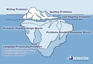 While we do not endorse any specific program or method, we thought this was a great visual depiction of dyslexia and the underlying problems that often go unnoticed and unaddressed.
